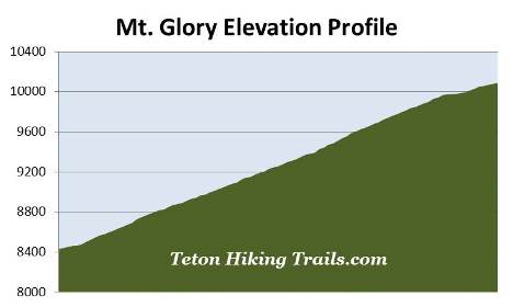 elevation-profile